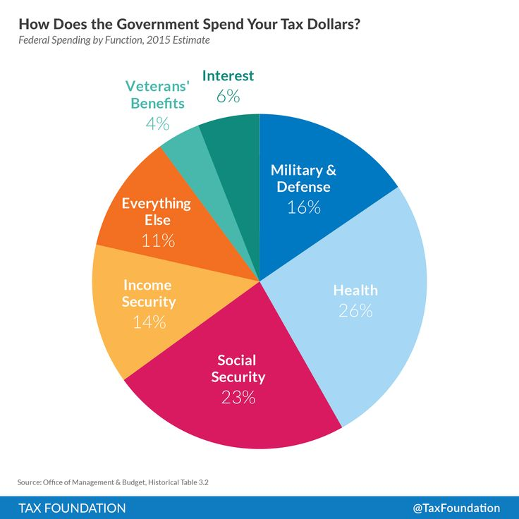 taxation and government spending in the governments budget economics essay Fiscal policy involves the use of government spending, taxation and  fiscal policy and inequality (revision essay  a level economics: mcq revision on fiscal policy.