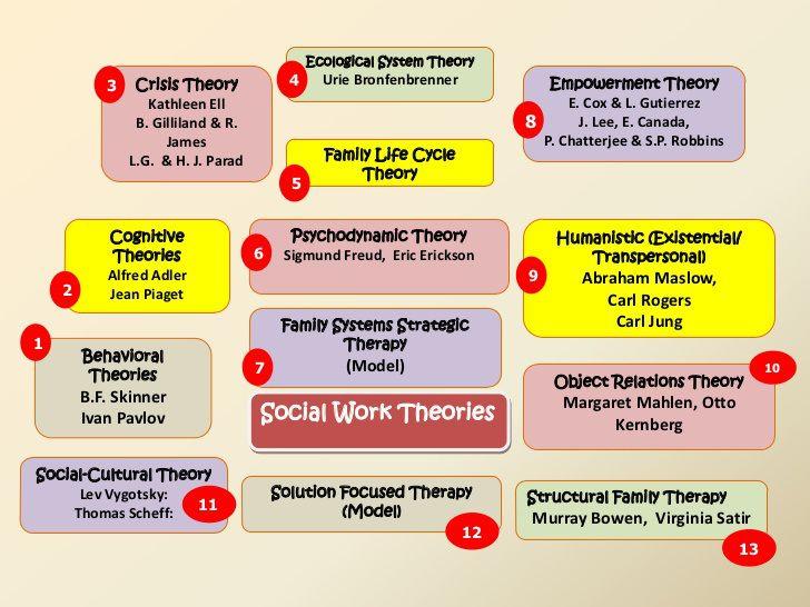 13 Social Work Theories