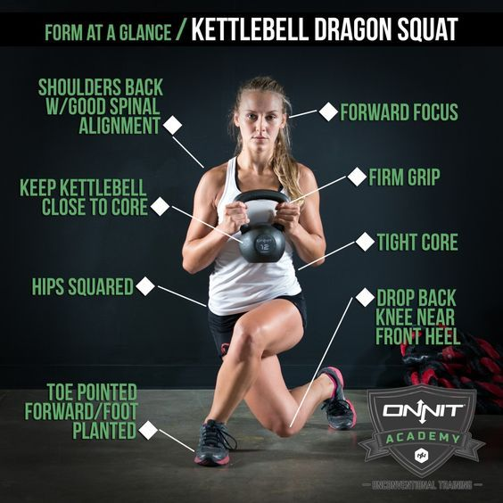 Form At A Glance Kettlebell Windmill: Form At A Glance: Kettlebell Dragon Squat