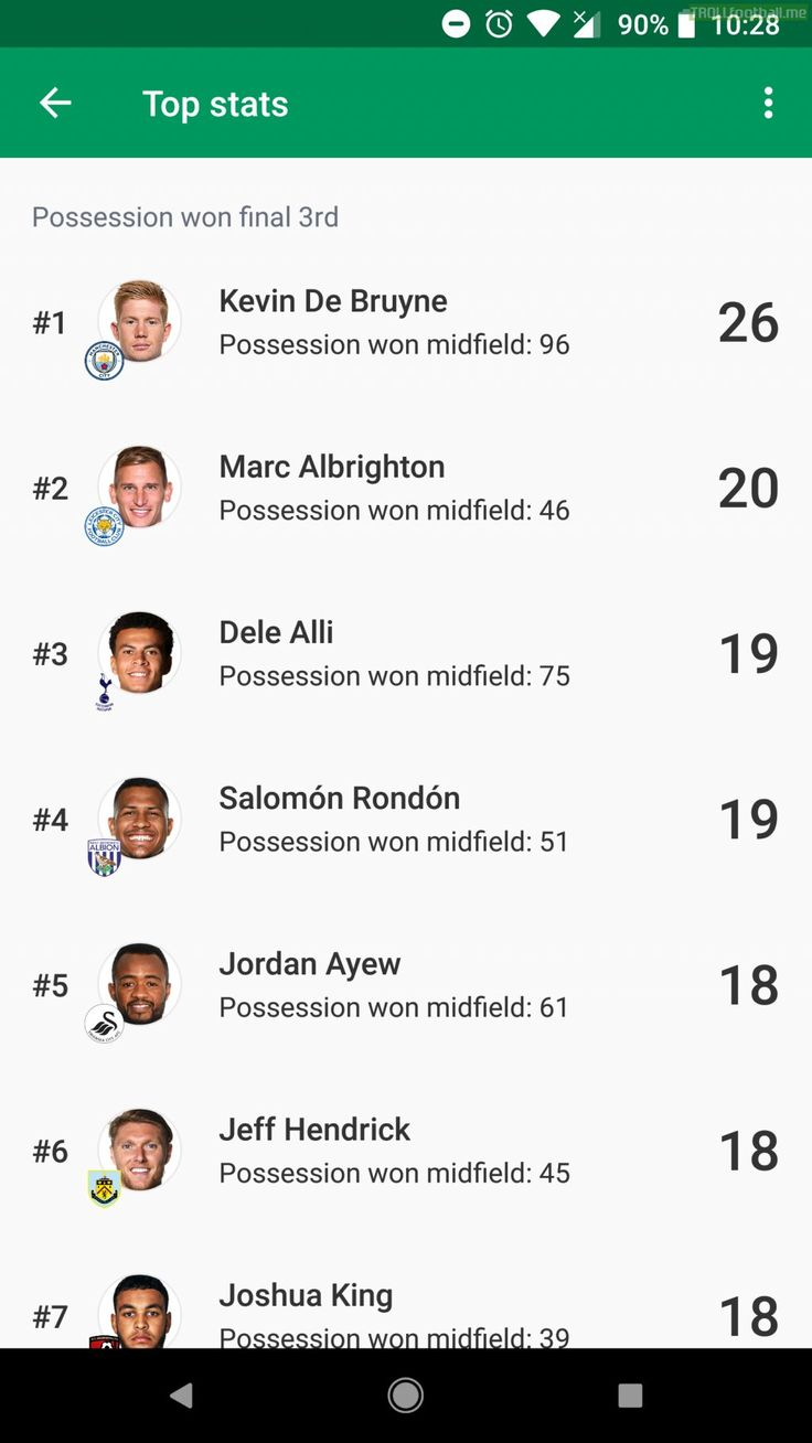 Possession won final 3rd(Premier League): De Bruyne(26), Albrighton (20), Alli(19), Rondon(19).