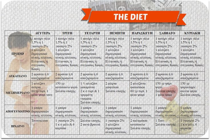 Αποτέλεσμα εικόνας για εβδομαδιαιο προγραμμα διατροφης για αδυνατισμα
