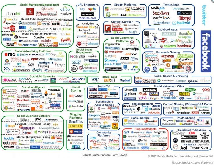 From Business 2 Community: Social media complexity: Missing Pinterest & Kred among others! Shared by www.thesocialcmo.com/blog & www.twitter.com/thesocialcmoSocial Network, Digital Marketing, Social Marketing, Social Media Marketing, Socialnetwork, Infographic, Social Media Landscape, Socialmedia, Medium