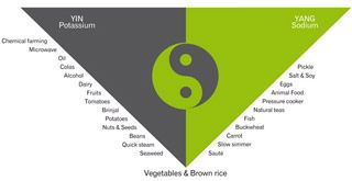Balance your diet - Complete Wellbeing | Complete Wellbeing