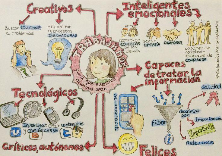 El perfil de alumno que sueño #dibujamelas