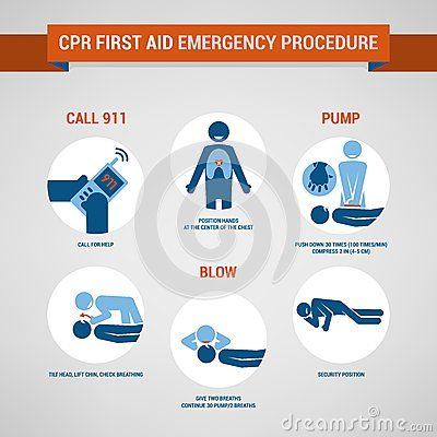 procedure for first aid The procedures and protocols in this book are furnished for 2 basic first aid for the community and workplace introduction emotional aspects of providing first aid.
