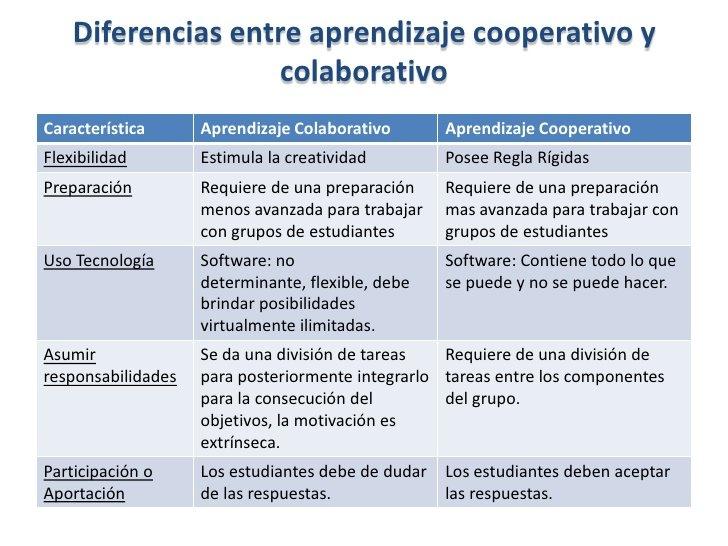 Diferencias entre aprendizaje cooperativo y colaborativo by Jose Manuel, via Slideshare