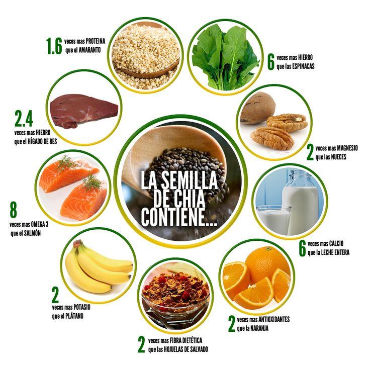 Semilla Chia Premium venta en Mexico y Estados Unidos de America - DCR superfood