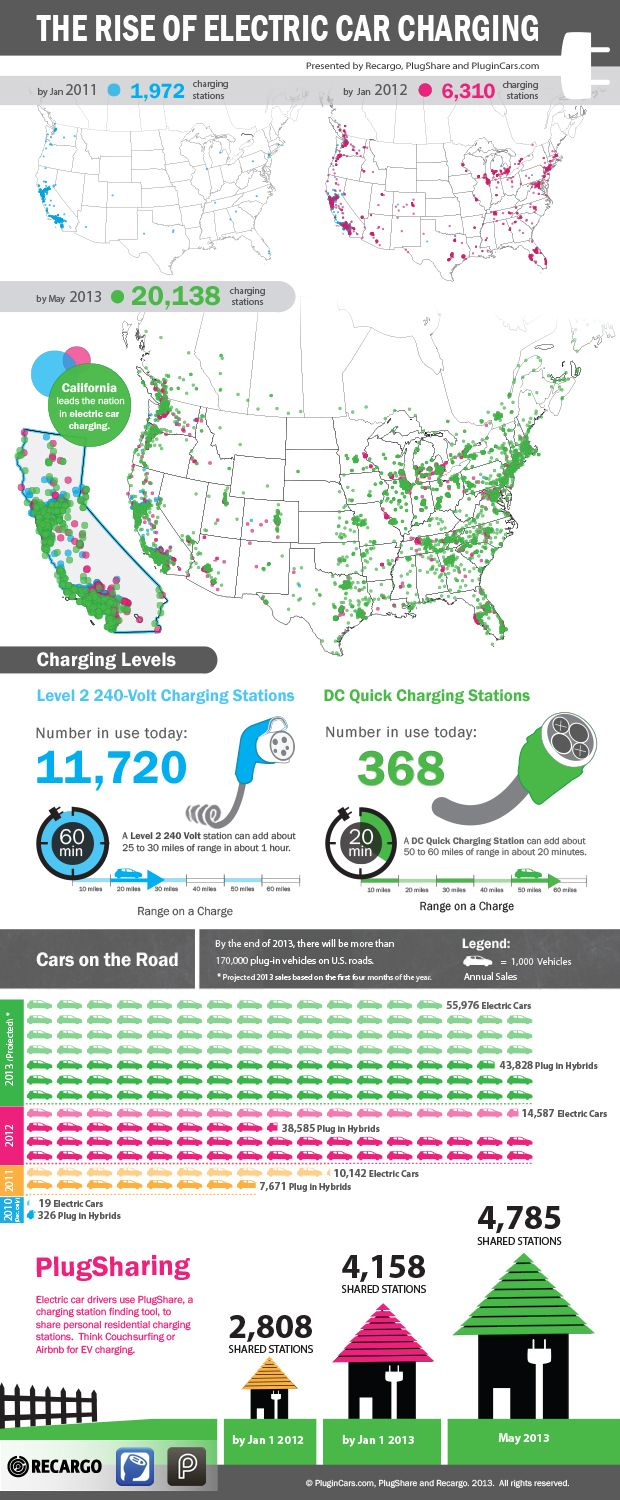 As more electric cars hit the market, electric vehicle charging stations are also on the rise.