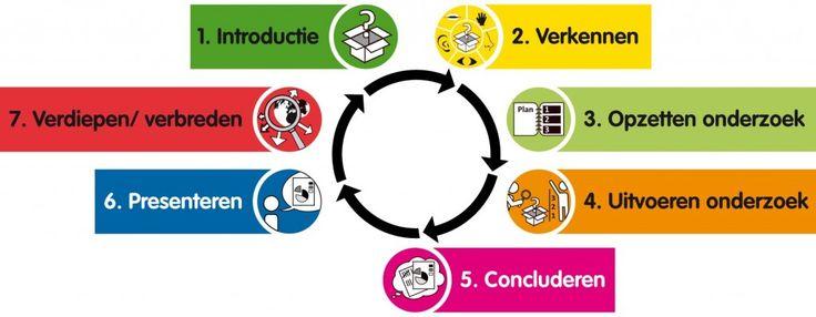 7 stappen van onderzoekend leren