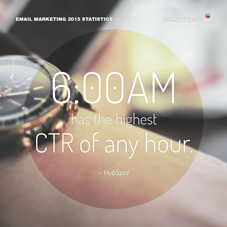6 AM has the highest click thru rate of any hour. #emailmarketing #digitalmarketing #ifactory #digital #edm #marketing #statistics  #email #emails