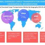 Global Oversized Cargo Transportation Market Projected to be Worth USD 238.81 Billion by 2021: Technavio