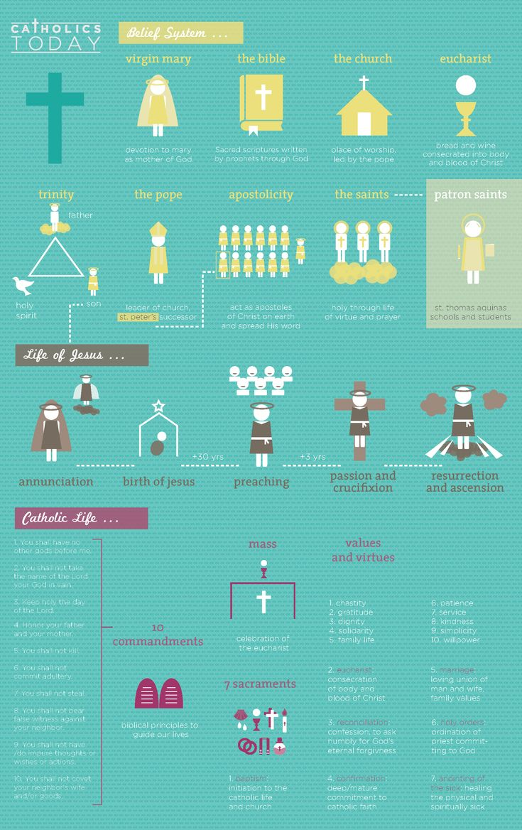 The purpose of this infographic is to 'modernize' the catholic faith and to simplify the basics of Catholicism. The information is organized in a way