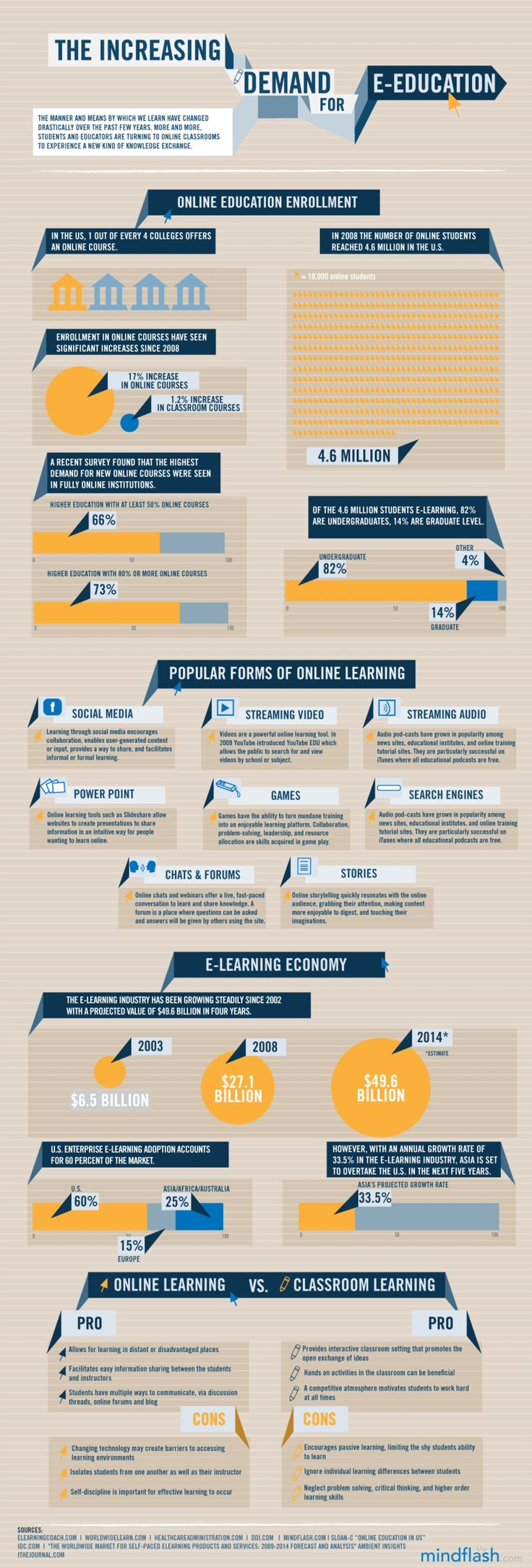 State of e-learning industry 2013  http://www.learndash.com/state-of-the-e-learning-industry-infographic/#