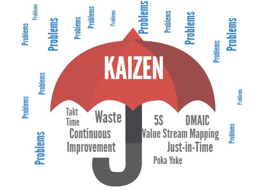 Learn all about #Kaizen and why it can be thought of as the umbrella concept covering all the best #JapaneseManagement practices and processes http://www.100pceffective.com/training-courses/lean-kaizen-training/