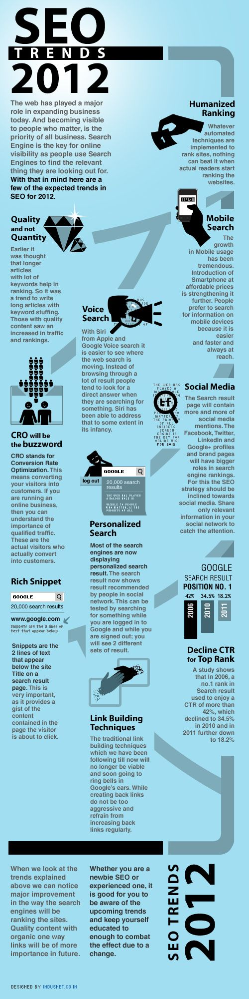 Die wichtigsten SEO Trends 2012 [Infografik]   Humanized Ranking, Mobile Search, Quality not Quantity, Voice Search, Conversion Rate Optimisation, CTR. #infographic.  Via www.ensego.de