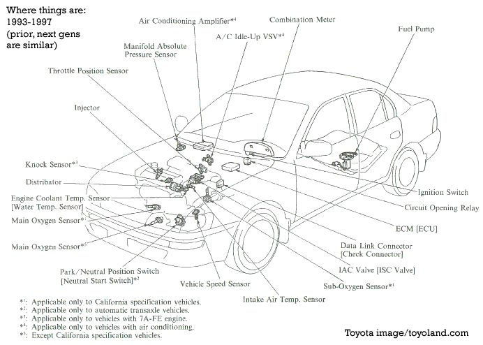 Engine Light Is On 19931997 Toyota Corolla What To Do 1996 Rhpinterest: Toyota Corolla Parts Diagram At Gmaili.net