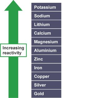 amount of calcium iron and zinc Arithmetic mean zinc absorption values were 67% and 66% of the intake dose for the food products fortified with zinc sulfate with low and high amounts of calcium, respectively, and 82% and 66% for the food products fortified with zinc methionine with low and high amounts of calcium, respectively.