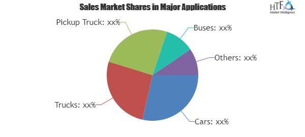 Automotive Engine Market: Top Manufacturers, Market Growth Analysis, Sales, Revenue, Gross Margin & Trend for next 5 years