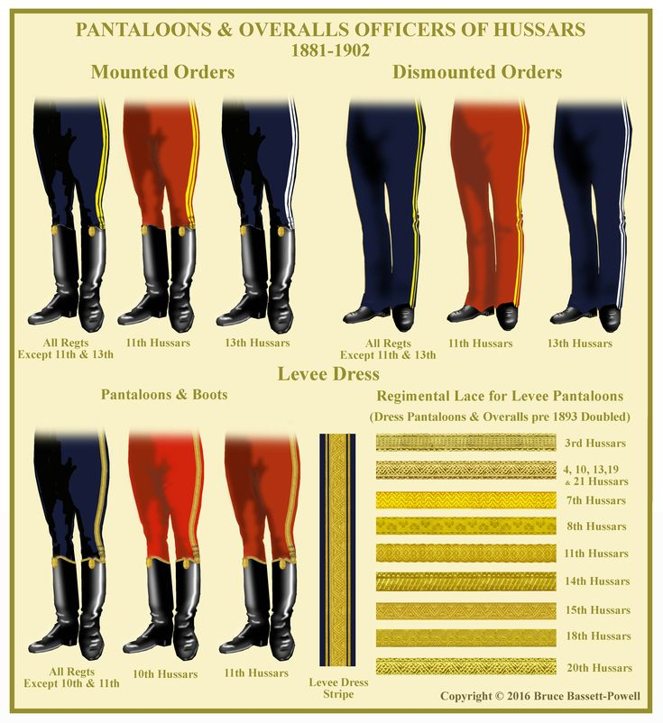 British; Hussar Officers' Pantaloons & Overalls, 1881-1902