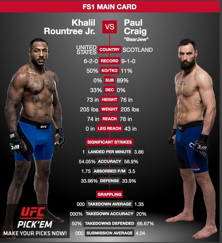 Check out #KhalilRountreeJr @khalilrountree vs. #PaulCraig @BigPaulCraig on the card at #UFC #FightNight113. This looks like a great light #heavyweight bout. Most people are betting on local boy Craig but can Rountree take the W for the USA?  Don't miss this and all the fights on the card at UFC Fight Night 113: Nelson vs. Ponzinibbio airing from Glasgow Scotland on Sunday 07.16.2017 at 03:00 PM ET  For the latest #MMA news make sure to follow me: http://ift.tt/1FVexze  http://ift.tt/2u6BTqc…