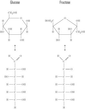 The difference in glucose and fructose is their chemical