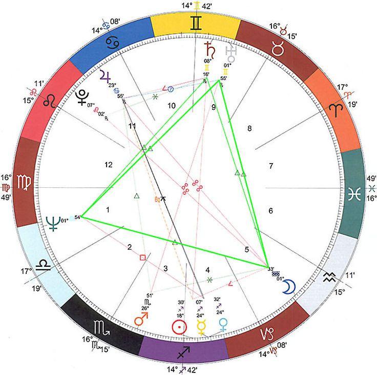 56 Best Astrology Natal Charts Images On Pinterest
