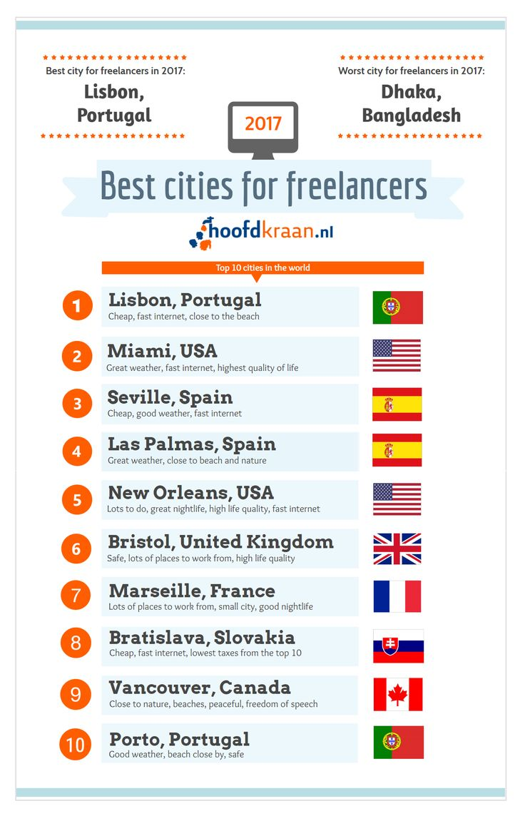 #Lisbon in #Portugal is the best city to live for #freelancers in 2017