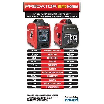 Predator 2000 Watt Generator Inverter Quiet Grounded Outlets Parallel Capability