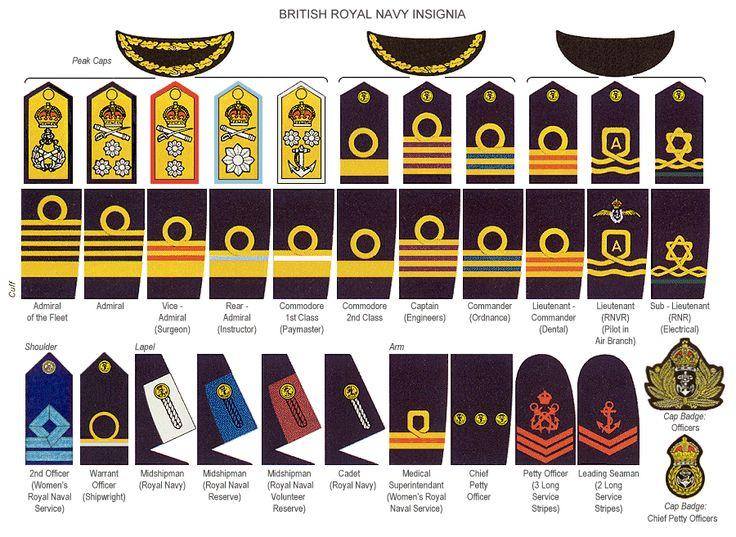 british miltary ranks | British Military Ranks
