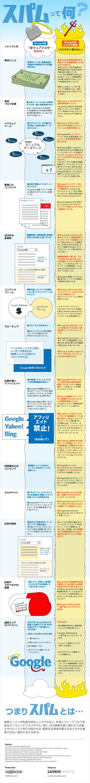 Googleとスパムの曖昧な関係