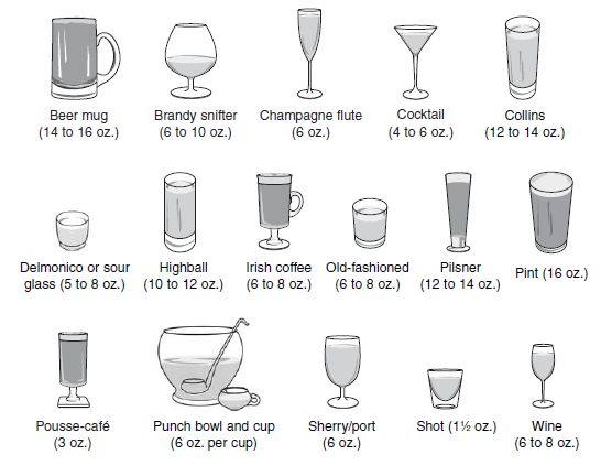 Alcohol Cocktail Glassware Shapes Resources