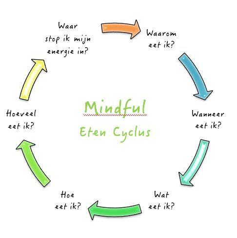 Mindful eten.