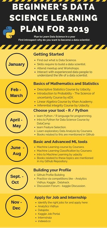 Data Science Path | Data Scientist in 2019 | Data science