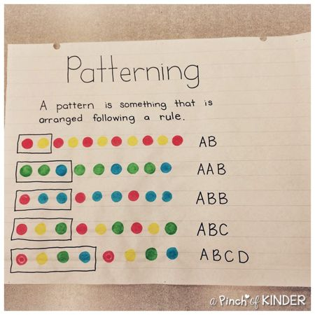 Patterning Anchor Chart