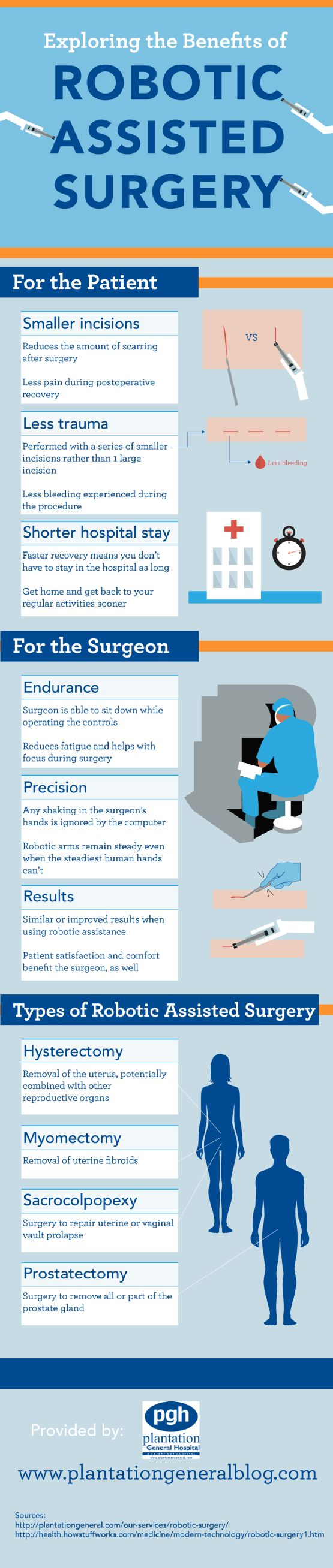 Both patients and surgeons can benefit from choosing robotic surgery over traditional surgery! Take a look at this infographic from a heart health center in Plantation to get the details about robotic surgery benefits for patients and surgeons alike.