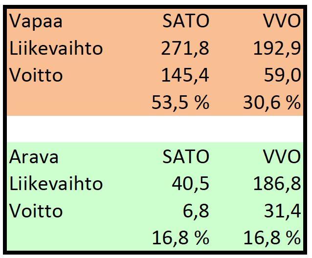 Huumekartellien voitot kalpenevat SATOn asuntovuokrista saamien voittojen rinnalla SATOn (alkujaan Sosiaalinen asuntotuotanto) liikevaihto viime vuonna oli 312,3 miljoonaa euroa ja voitto ennen veroja 152,2 miljoonaa euroa eli 49 % liikevaihdosta. Voiton määrä tarkoittaa, että SATO olisi voitollinen vaikka se puolittaisi kaikki vuokransa. VVO:n (alkujaan Valtakunnallinen vuokratalo-osuuskunta VVO) liikevaihto vuonna 2014 oli 367,9 miljoonaa euroa. Voitto