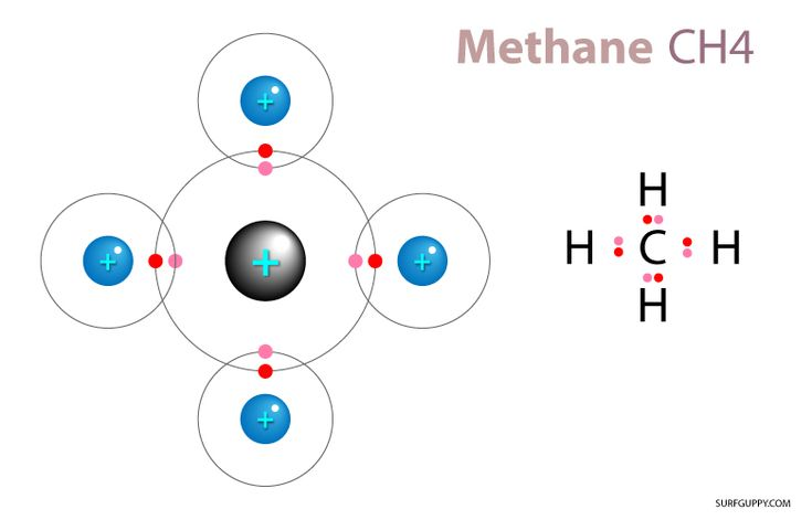 17 Best images about C... Nonpolar Covalent Bond Examples