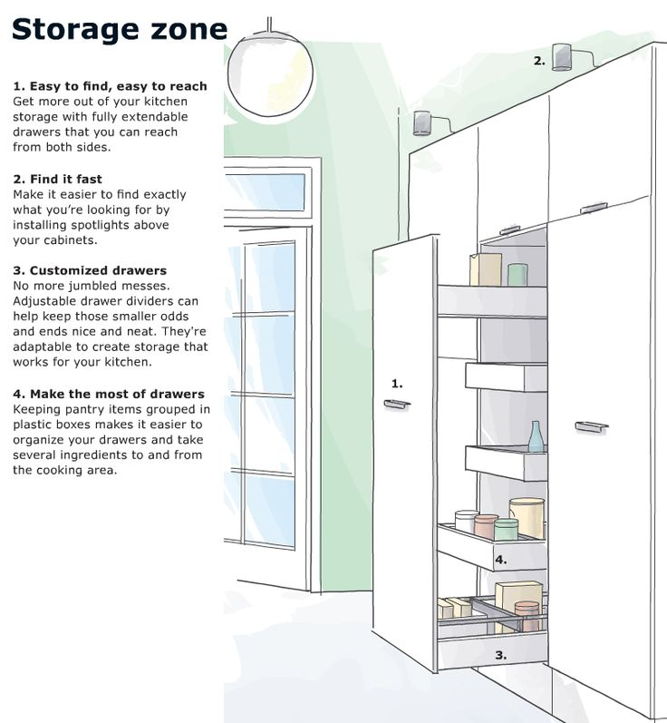 25 best kitchen ideas ikea images on pinterest home for Ikea pantryküche