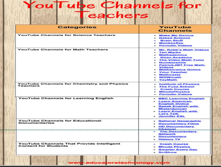 Over 30 Great YouTube Channels for Teachers (Chart)