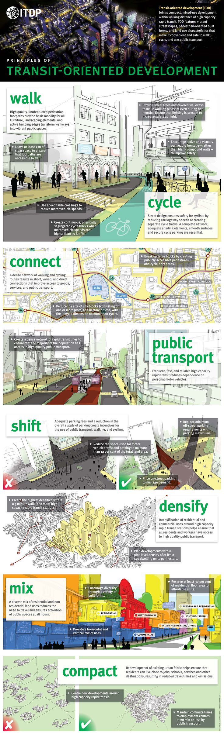 Transit-oriented development (TOD) brings compact, mixed-use development within walking distance of high capacity rapid transit. TOD features vibrant streetscapes, pedestrian-oriented built forms, and land use characteristics that make it convenient and safe to walk, cycle, and use public transport. A poster demonstrating the principles of Transport Oriented Development: English Russian