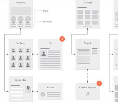 31 best UX Flow Diagram images on Pinterest   Wireframe, Flowchart ...
