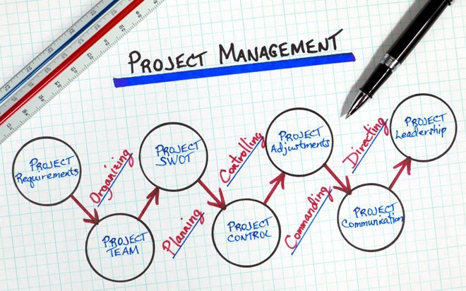 Improve Your Project Management Skills And Ensure Your Projects
