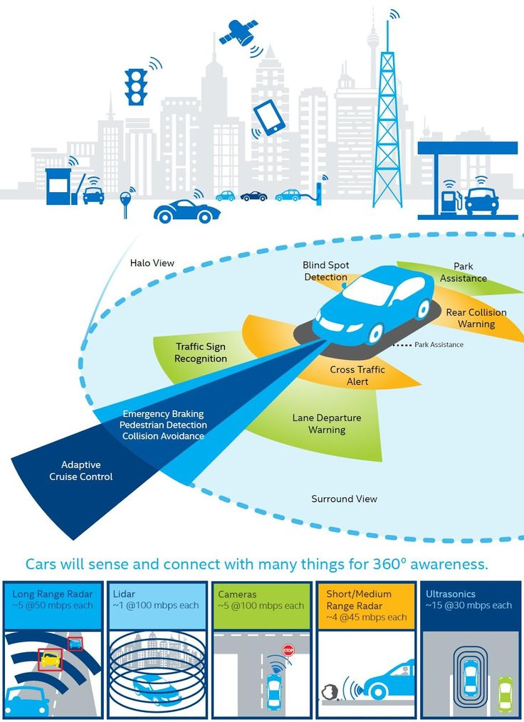 the good word groundswell: The Future Of The Transport Industry - IoT, Big Data, AI And Autonomous Vehicles