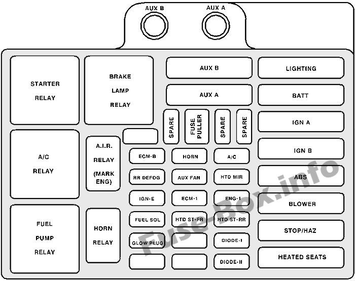 underhood fuse box diagram chevrolet suburban 1995 1996