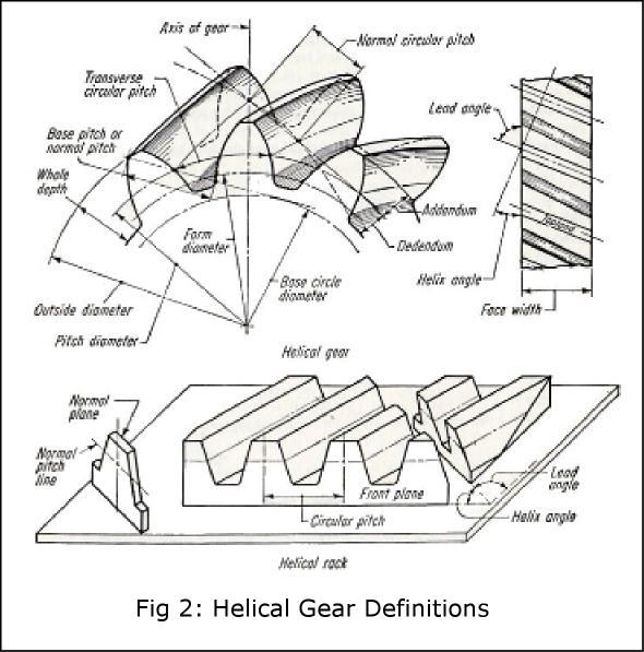 451 best Gears,Sprockets / misc. images on Pinterest