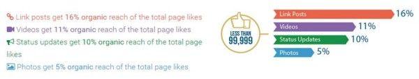 Reach organique des pages Facebook de moins de 100 000 fans (Source : Locowise - Mars 2015)