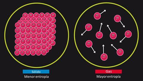 la entropía es una magnitud de la termodinámica como la temperatura, la densidad, la masa o el volumen. Se representa mediante la letra S y sirve para explicar por qué algunos procesos físicos suceden de una determinada manera midiendo el grado de desorden de un sistema a nivel molecular.