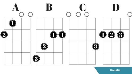 Now you can play four ukulele chords, great job! The next
