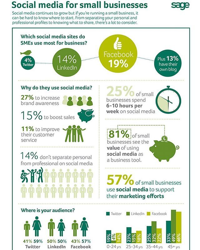 I found this #infographic by Sage UK very interesting. It's becoming the norm internationally to grow your #TargetMarket via Social Media platforms, especially if you're a Small Business. askOsca's #SocialMediaMarketingAgency has a growing list of #clients on their base currently and all of them are experiencing exactly what these Infographics are illustrating because of our #innovative approach to #SocialMediaMarketing. Send us an email to enquire about the #Packages we have available for…