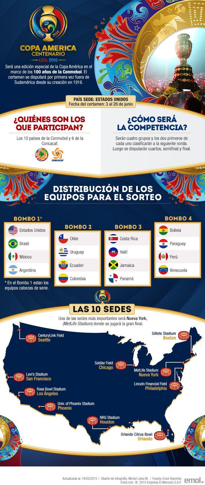 Todo lo que debes saber de la Copa América Centenario que disputará Chile